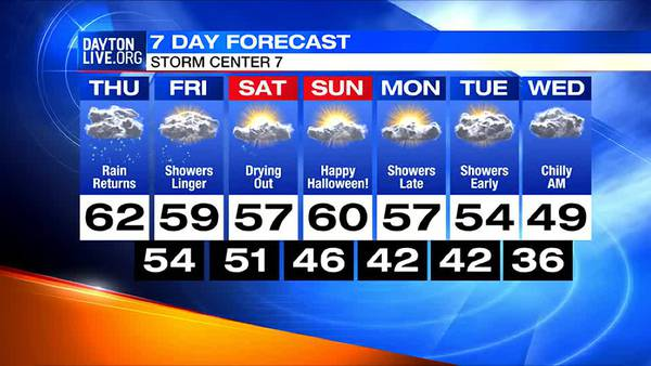 Midday 7-Day Forecast
